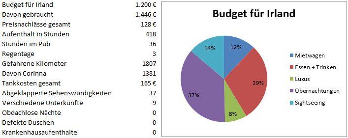 Statistik Irland